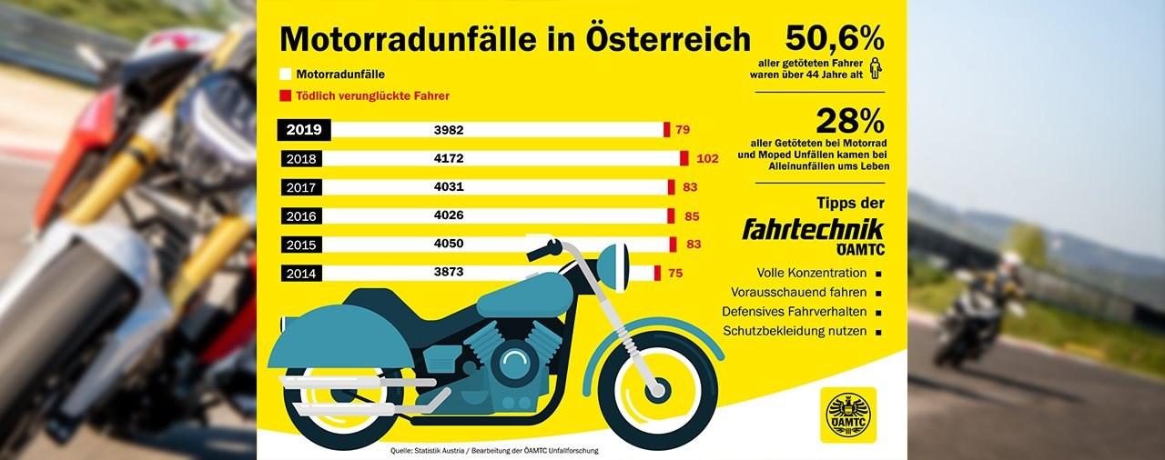 Wieso Fahrtrainings auch für erfahrene Biker sinnvoll sind