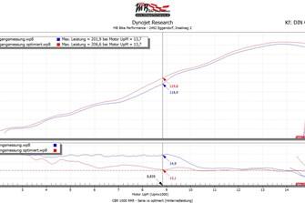 Bild zum Bericht: CBR 1000 RRR fit for Racing by MB Bike Performance